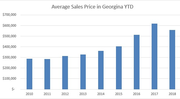 average sales price chart 2010-2018